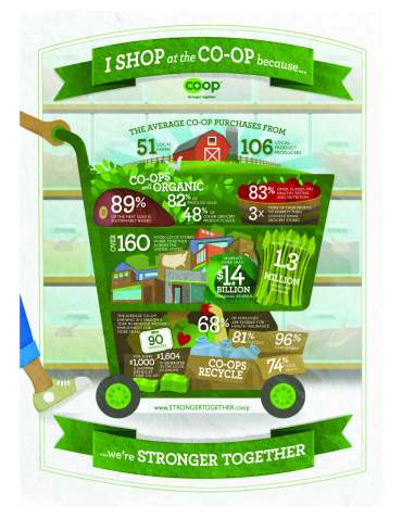 statistics of the positive impact of co-ops from www.strongertogether.coop